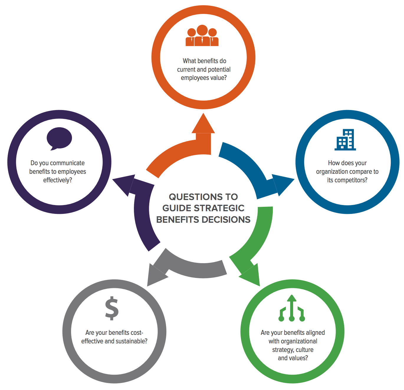 how to make strategic benefits decisions