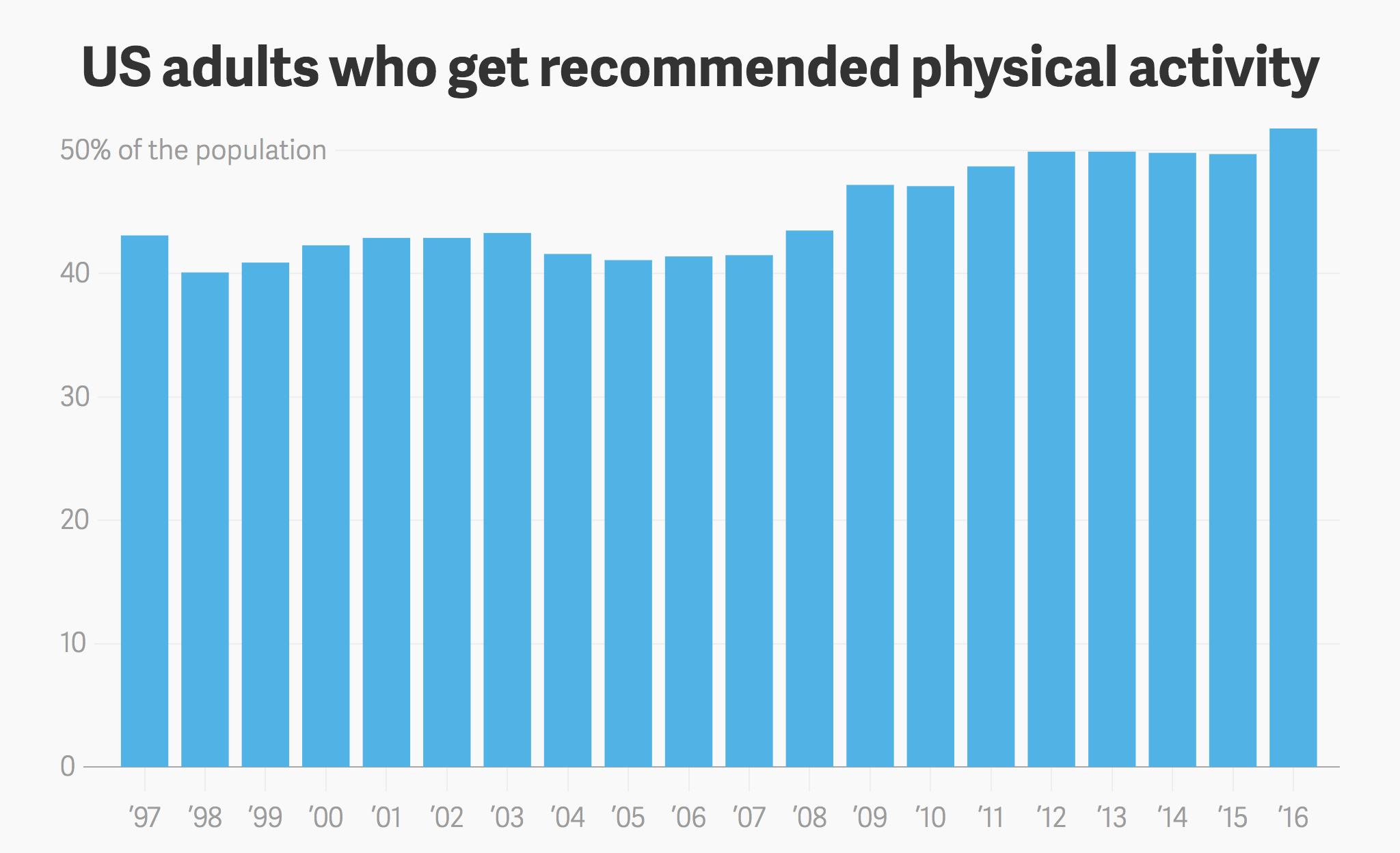 us adults who get recommended physical activity wellable