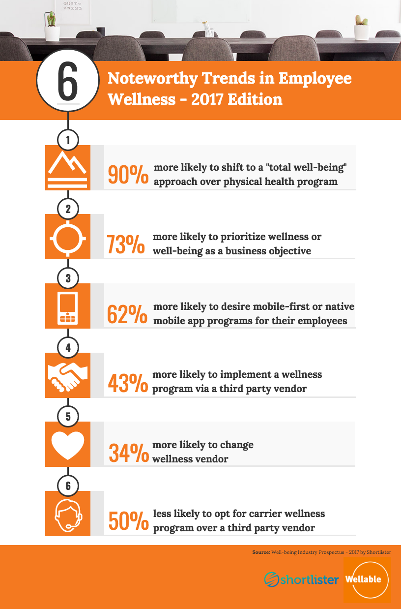 infographic employee wellness trends, shortlister, wellable