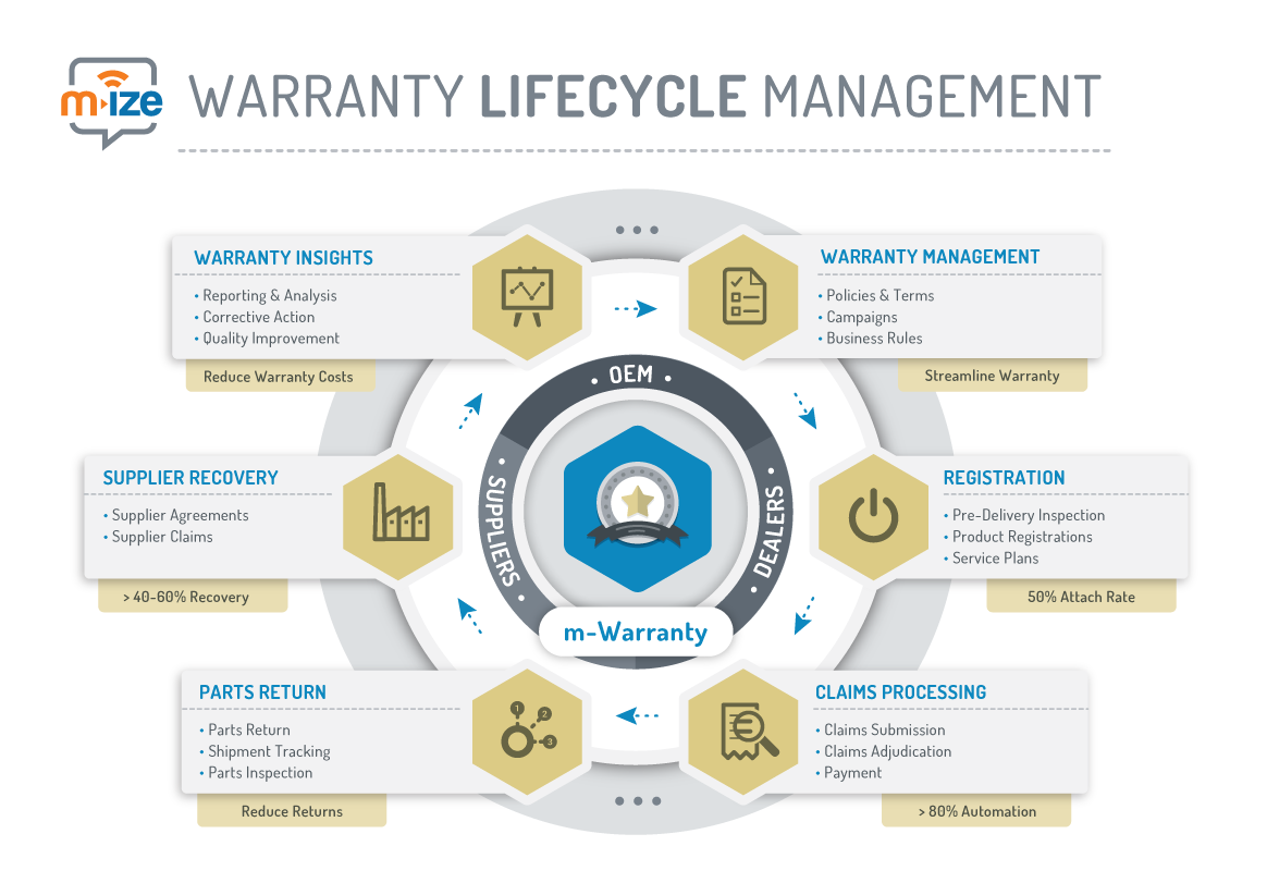 m-Warranty-lifecycle-Managment.png