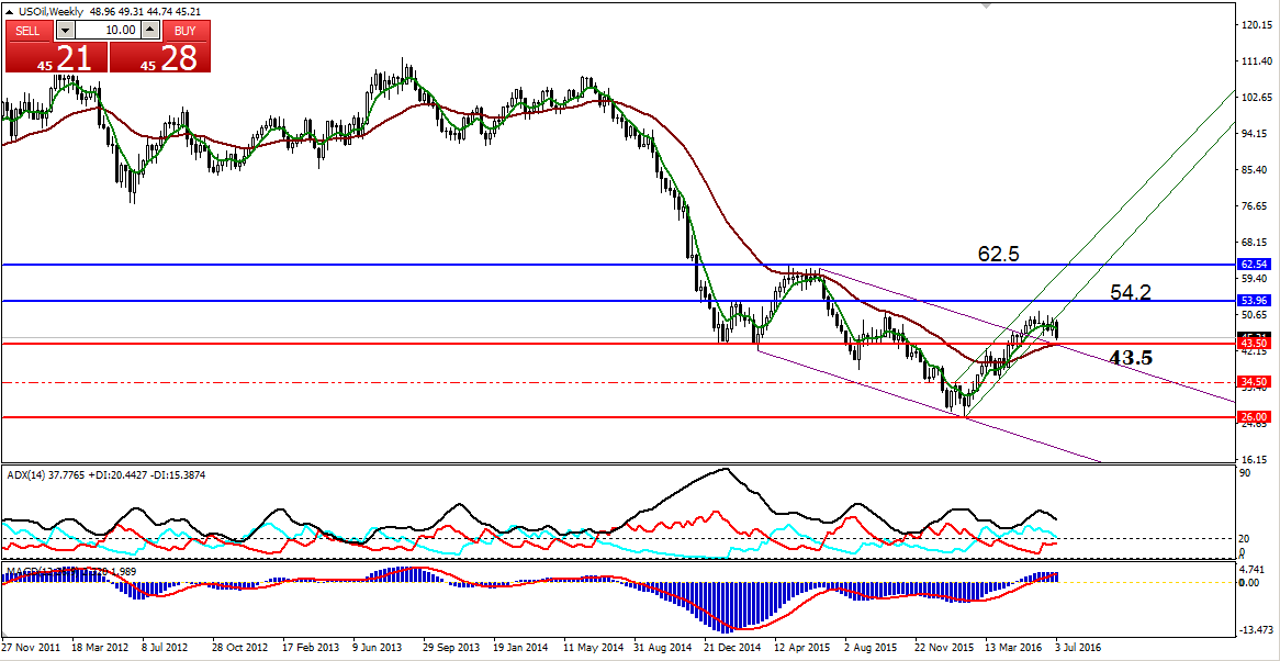 Forex crude oil chart