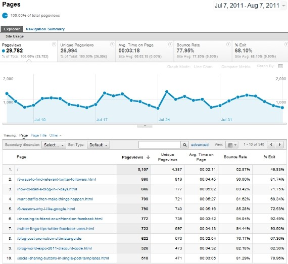 5 google analytics tips to power up your business