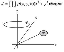 Motor sizing basics: load inertia