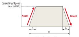 Engineering Note: Motor Sizing Basics Part 3 - Acceleration Torque (and RMS Torque)
