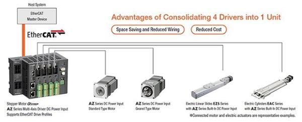 EtherCAT multi-axis driver supports all AZ Series motors & actuators