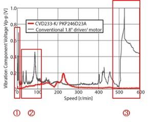 Understanding Stepper Motor Vibration