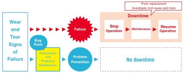 https://blog.orientalmotor.com/preventive-vs-predictive-maintenance-which-is-more-efficient