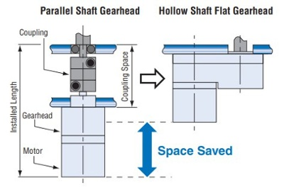 Space saving benefit of FR gearheads