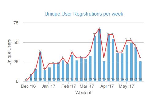 Glassbeam Analytics - Track User Registrations