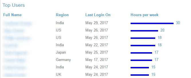 Glassbeam Analytics - Top Users analytics