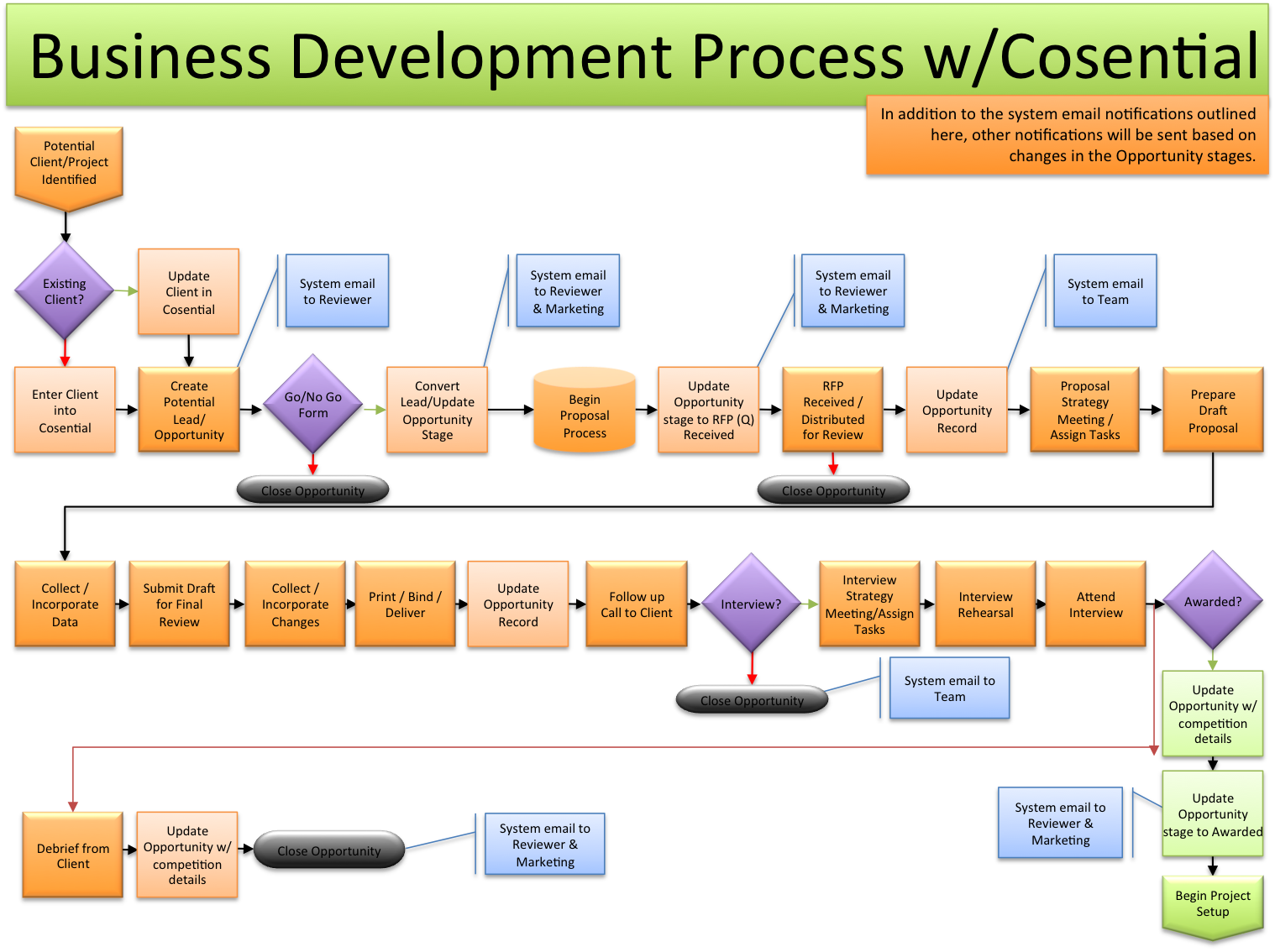 001_BDProcess_wCosential_JFWOW2013