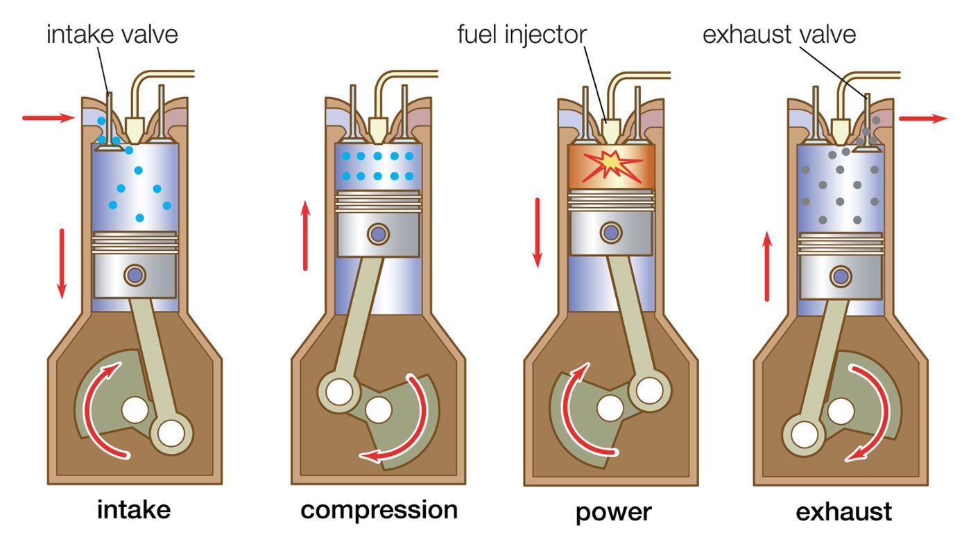 001-how-a-diesel-engine-works.jpg