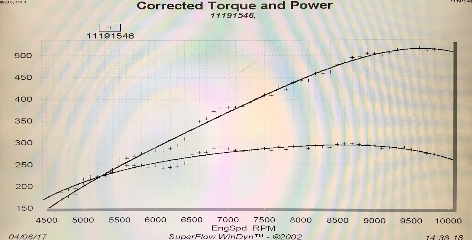 The 500 horsepower naturally aspirated k24 engine by 4piston to truly appreciate this power curve take a look at that nice flat torque curve where this motor delivers no less than 280 lb ft of torque from 6800 rpm malvernweather Choice Image