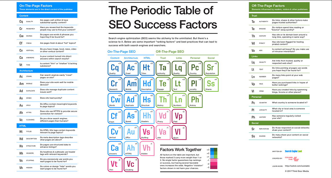 Search Engine Land SEO Factors Periodic Table (50%)