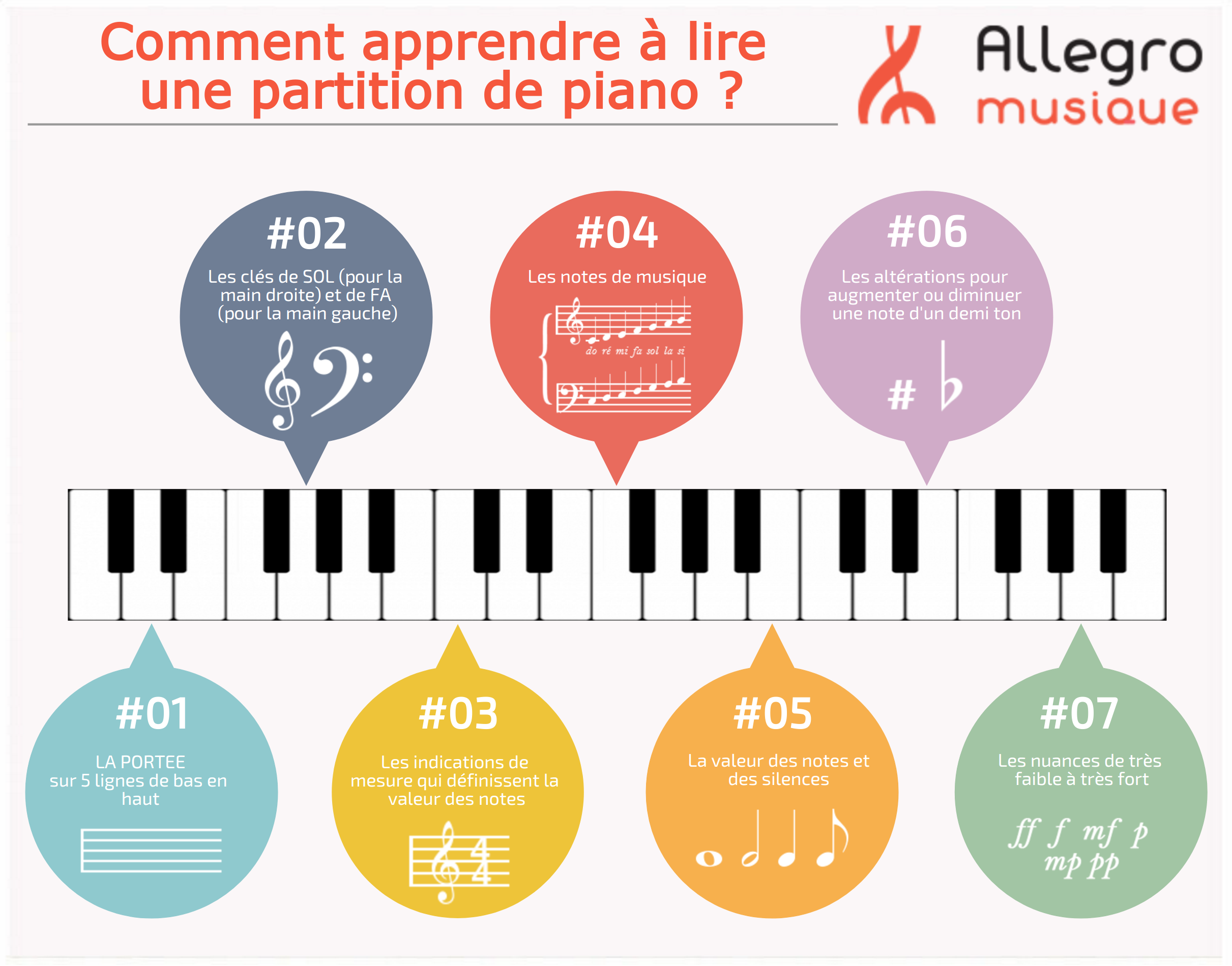 Allegro-lire-partition-piano