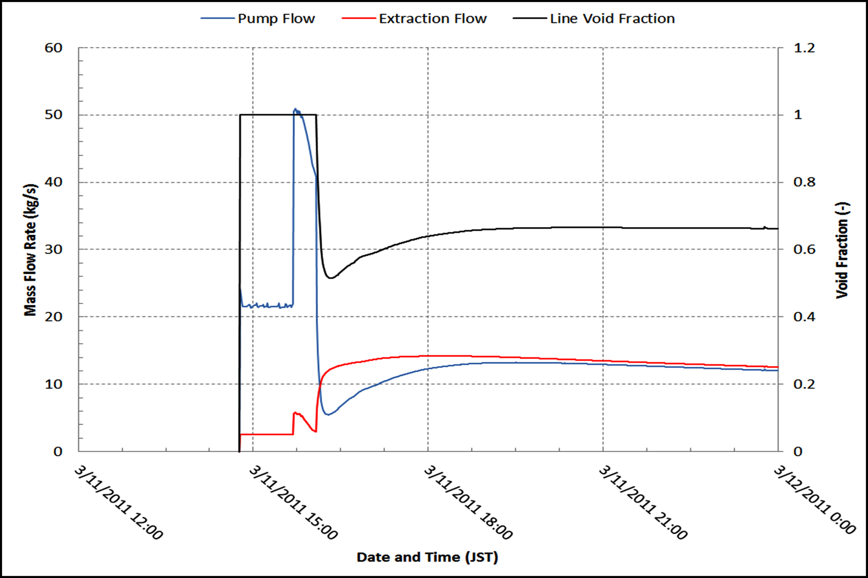 Crucial Insight to Fukushima Daiichi RCIC Provides Key BWR