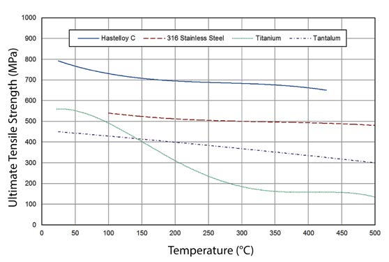 Figure 2 Ultimate Tensile Strength as a Function of Temperature for ARC Test Cell Materials