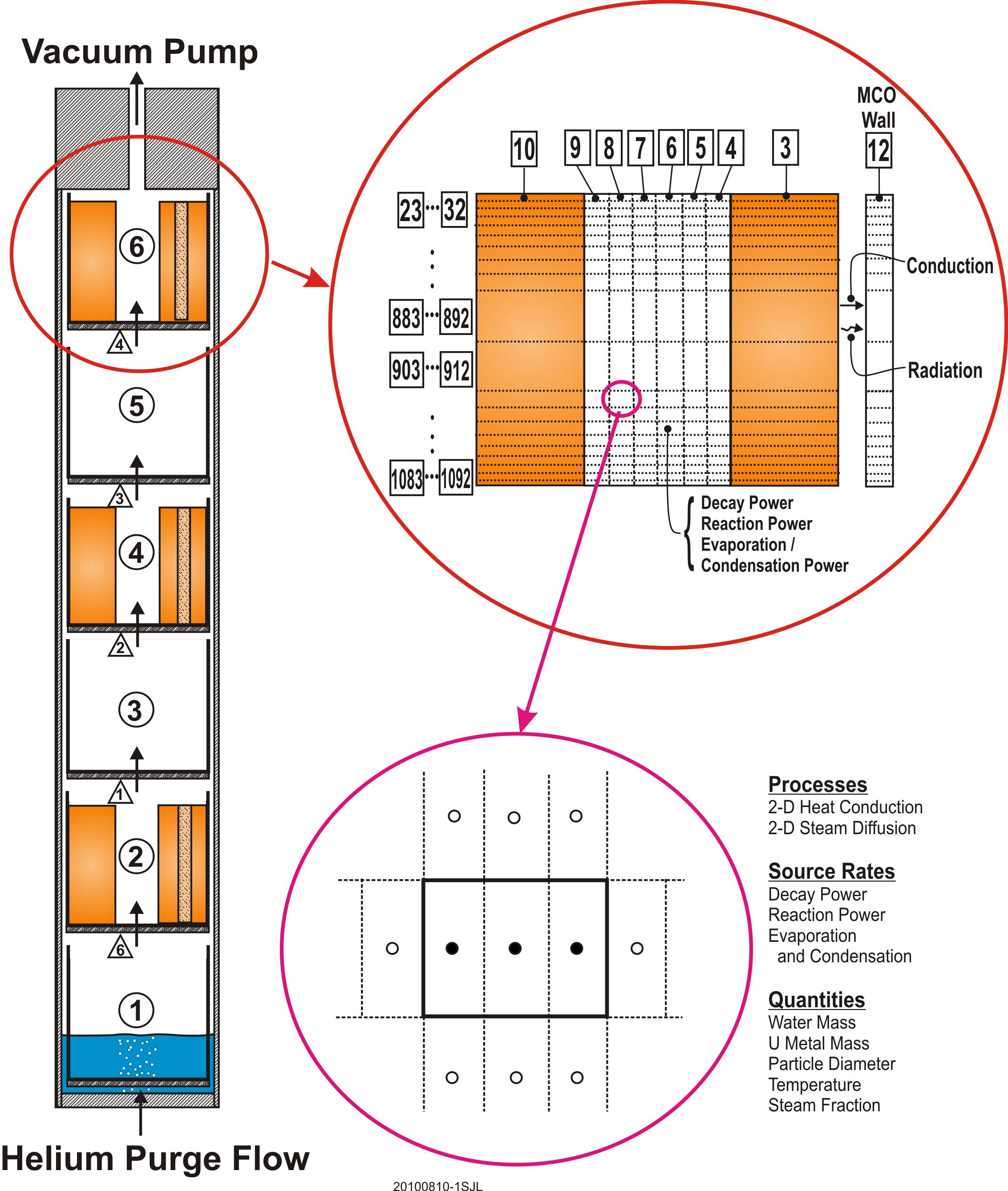 Metallic spent nuclear fuel vacuum drying model