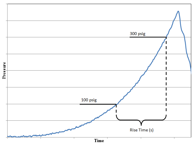 Figure 2: Oxidizing liquids pressure versus time displaying rise time from 100 psig to 300 psig