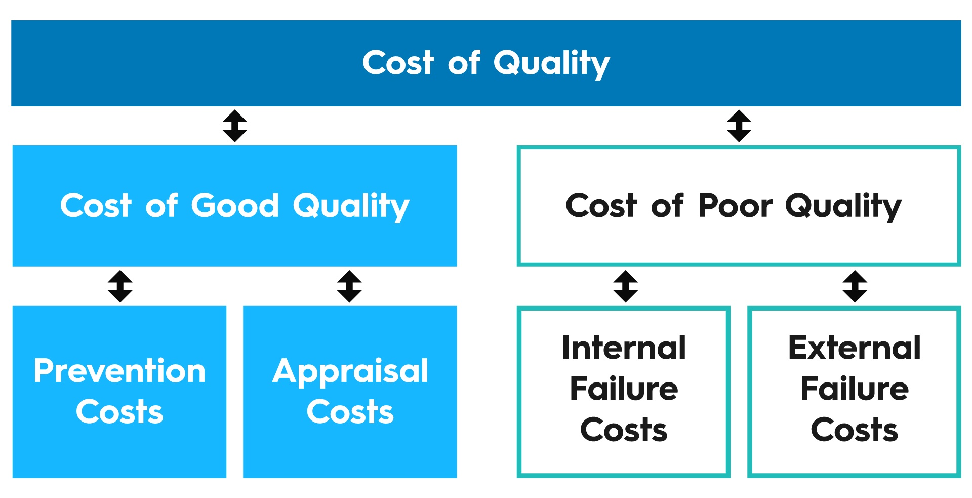 cost of quality How Cost of Quality Predicts How Fast You'll Grow Cost Of Quality Graphic 20Fresh 1