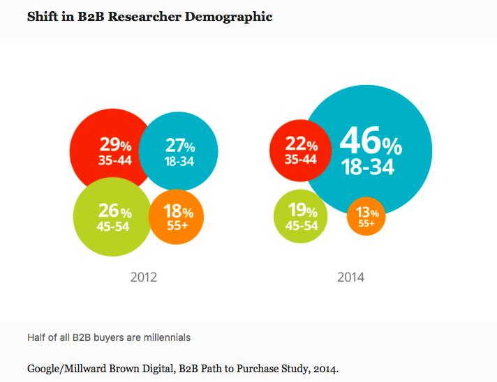 Evolution demographique des acheteurs B2B