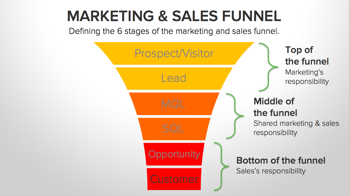 Funnel marketing commercial