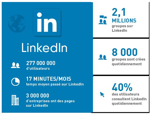 Infographie LinkedIn