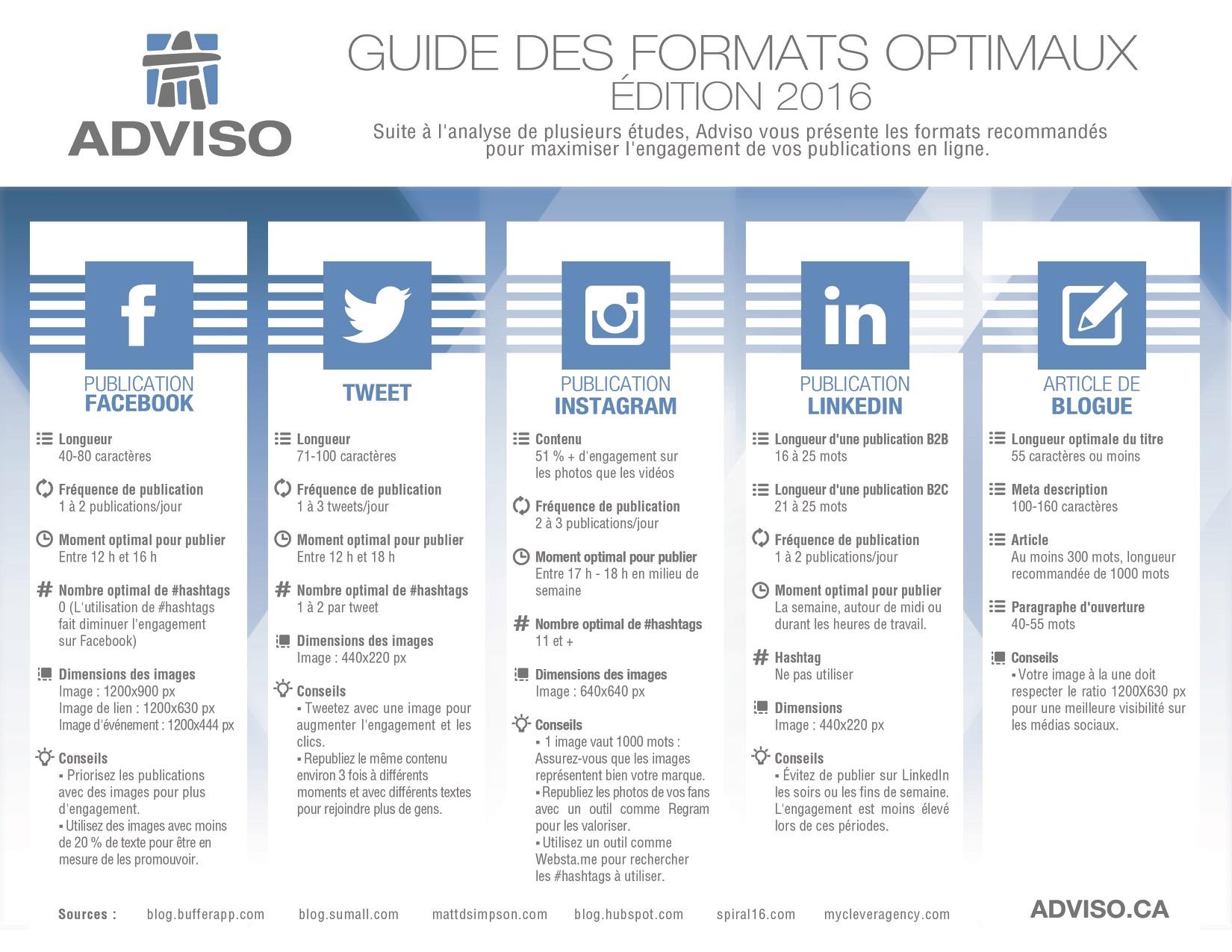 formats optiaux réseaux soicaux : maximiser l'engagement de vos publications
