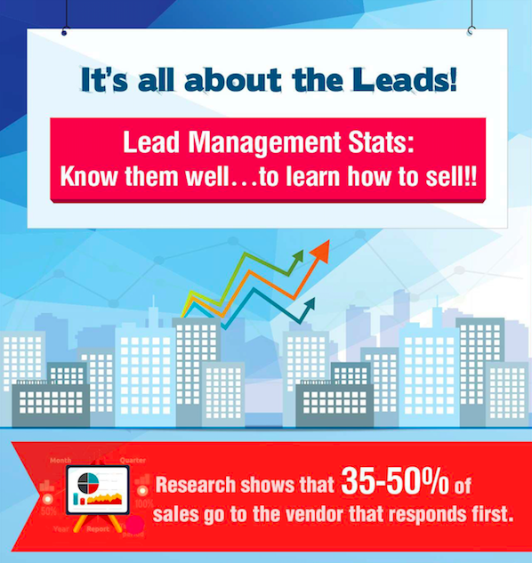 Lead management B2B