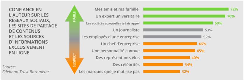 Media_Sociaux_lieu_d'echanges_entre_individus.png
