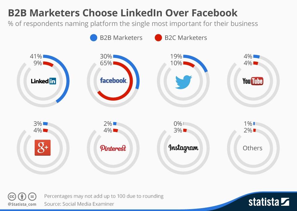 Réseau social Linkedin B2B