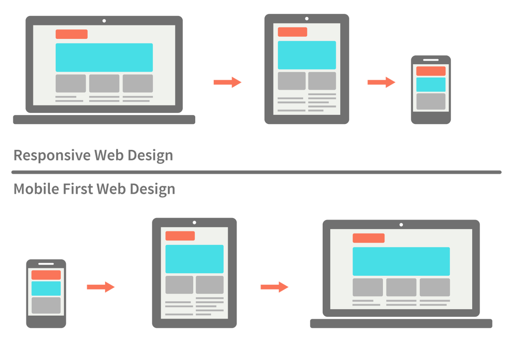 mobile first versus responsive design