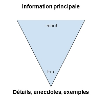 plan en pyramide inversee