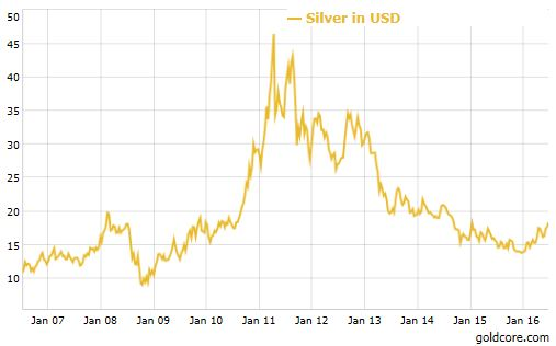 silver_July2016.jpg Silver Surges, Up 16% In Dollars In Month as Breaks Out Above $18 Silver Surges, Up 16% In Dollars In Month as Breaks Out Above $18 silver July2016