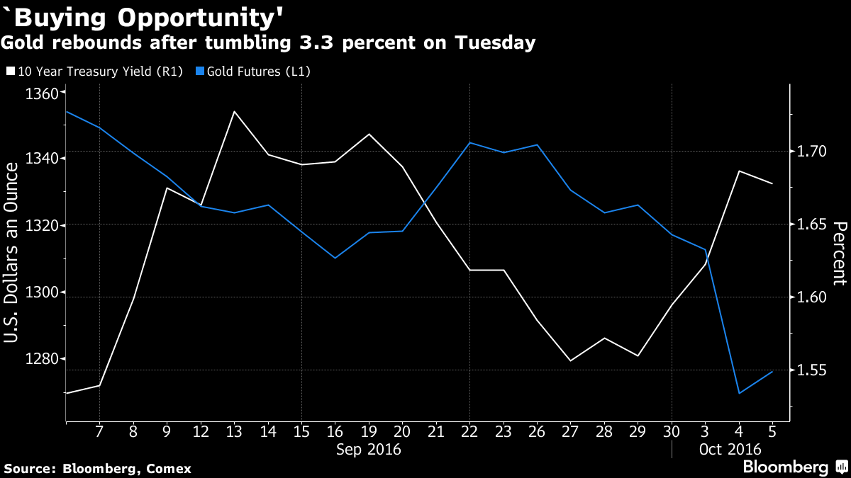 Gold Buying 'Opportunity' After Surprise 3.4% Drop