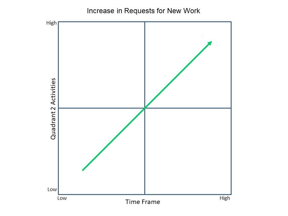 Q2 Time graph