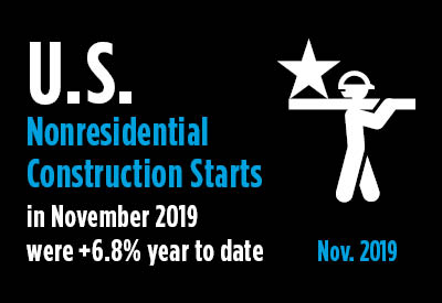 November 2019's Nonresidential Construction Starts +7% Both Y/Y and Ytd Graphic