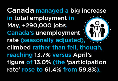 May's +2.5 Million Gets the Ball Rolling in U.S. Jobs Recovery Graphic