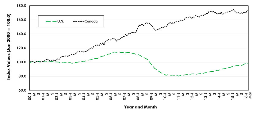 Chart 14: Indices of U.S. and Canadian Construction Employment: January 2000 = 100.0