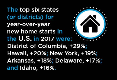 3 Maps Showing 2017 versus 2016 Housing Starts in American States Graphic