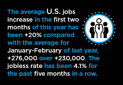 Total U.S. Jobs +313,000 in February; Construction and Manufacturing Combine for +92,000 Graphic