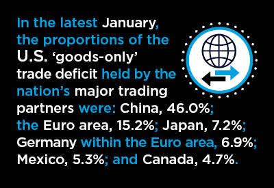 A Dozen Mid-March Economic Nuggets – With a Focus on Foreign Trade Graphic
