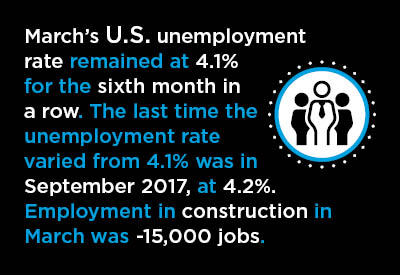 U.S. March Jobs Report Graphic