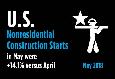 2018-06-13-US-Nonresidential-Construction-Starts-May-2018