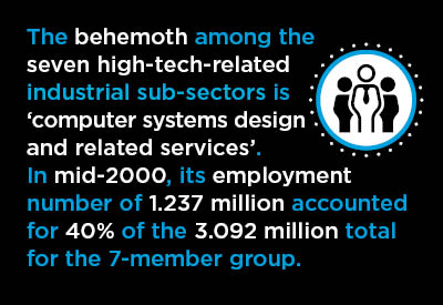Disconnect Between High-tech's Influence and the High-tech Sector's Jobs Creation Graphic