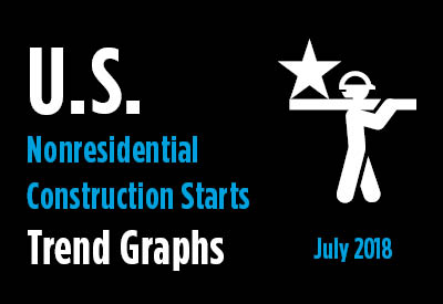 Nonresidential Construction Starts Trend Graphs - July 2018