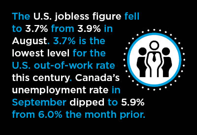 Further Dips in Unemployment Rates Recorded in U.S. and Canadian September Jobs Reports Graphic
