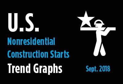 Nonresidential Construction Starts Trend Graphs - September 2018