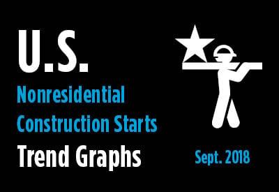 Nonresidential Construction Starts Trend Graphs - September 2018