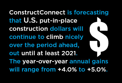 Fall 2018 U.S. Put-in-place Construction Forecasts Graphic